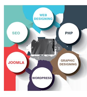 website development and designing company